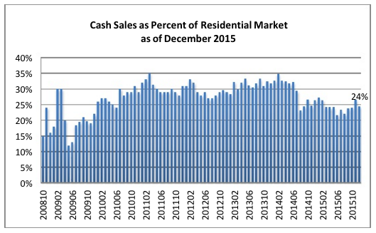 Cash_Sales_Dec_2015
