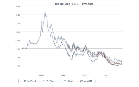 Freddie Mac Rates