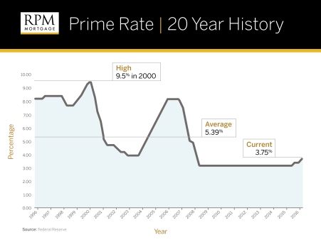 Prime Rate 20 Year Graph