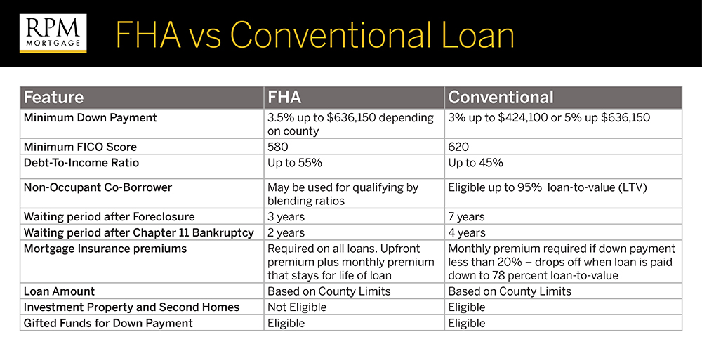 FVA vs Conventional Loan
